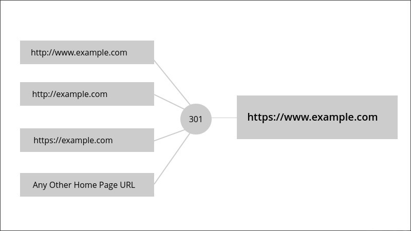 301 url redirection