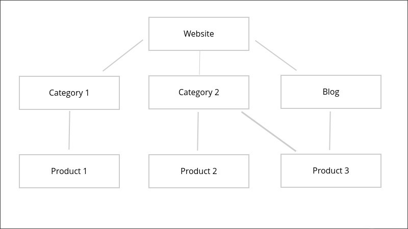 SEO Powered Website Structure