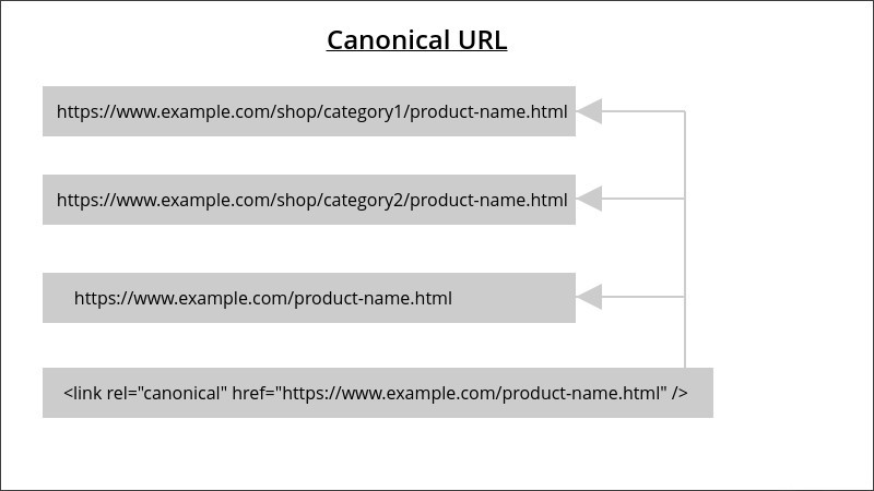 magento canonical url