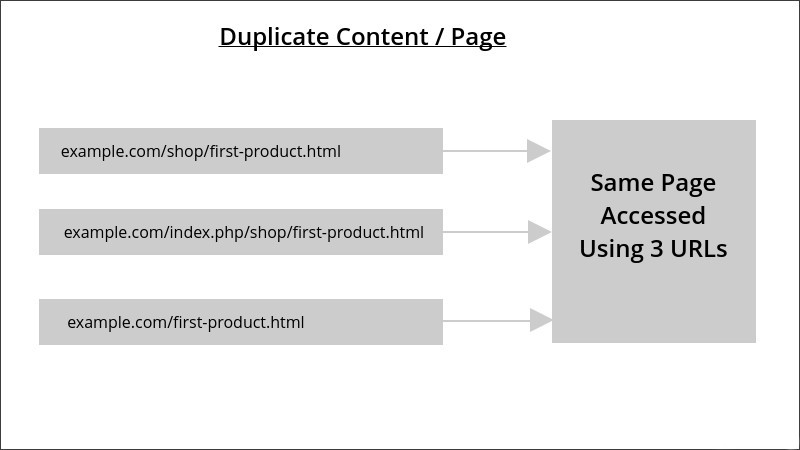 magento duplicate page content