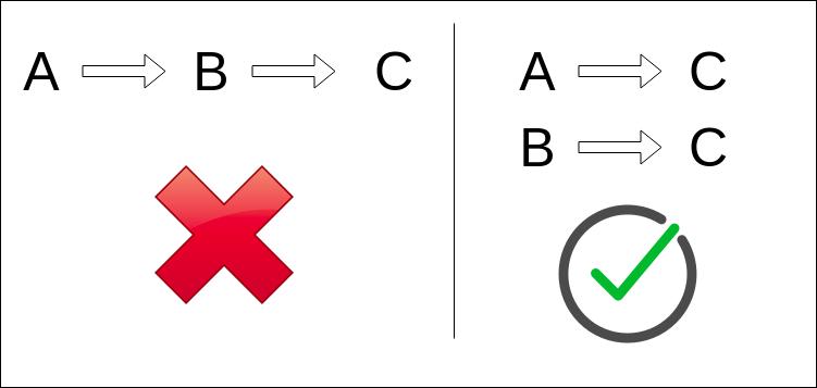 SEO Redirect Chain