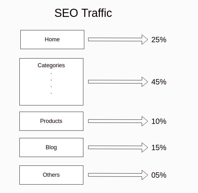 SEO traffic across the website