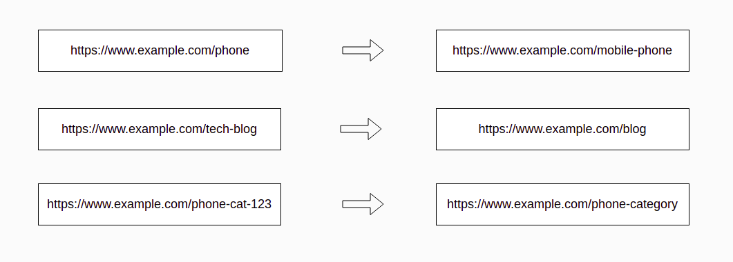 Website Migration 301 URL Redirection Note