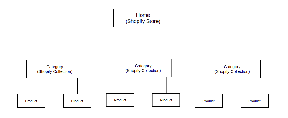 Shopify SEO and Website Architecture