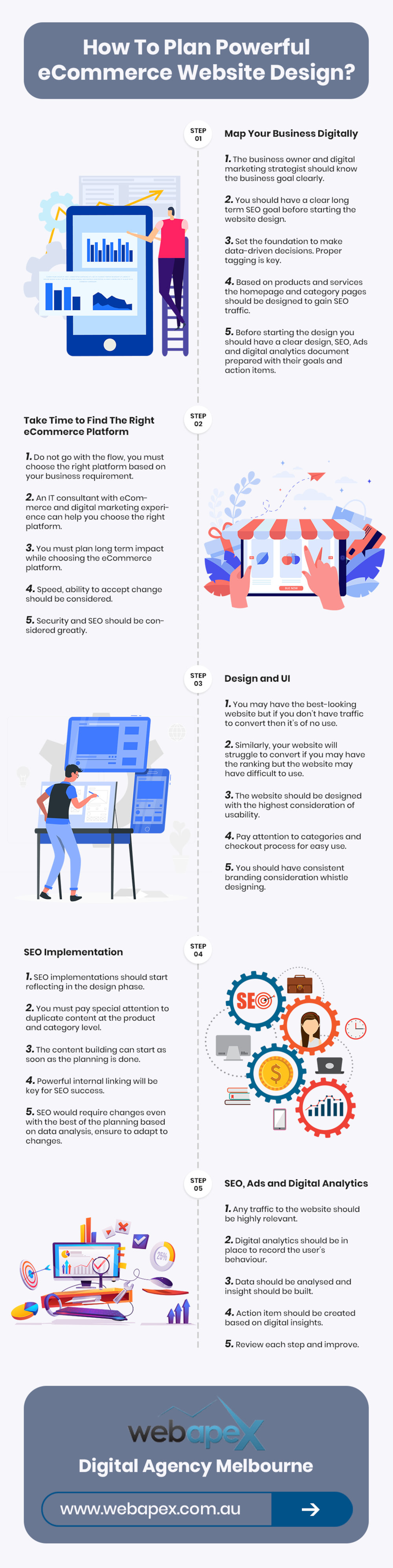 eCommerce Website Design Planning Steps