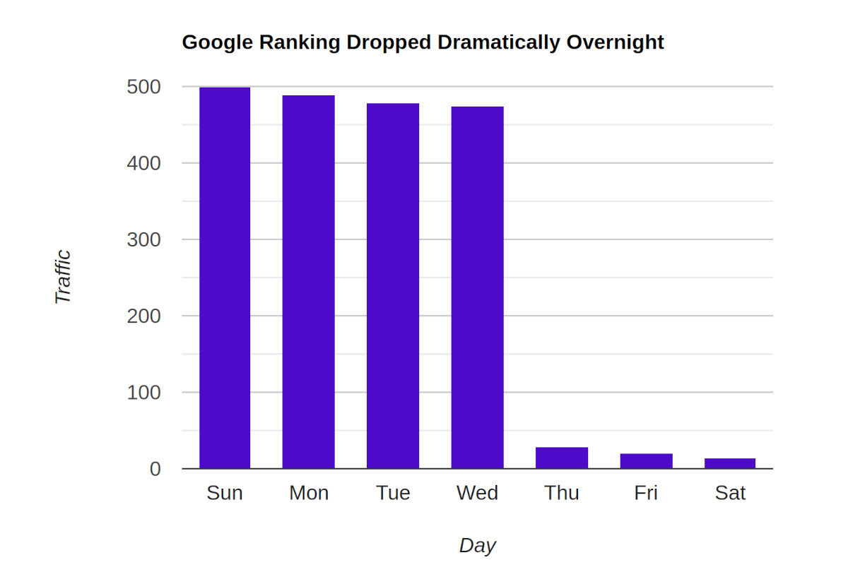 Google Ranking Dropped Dramatically Overnight
