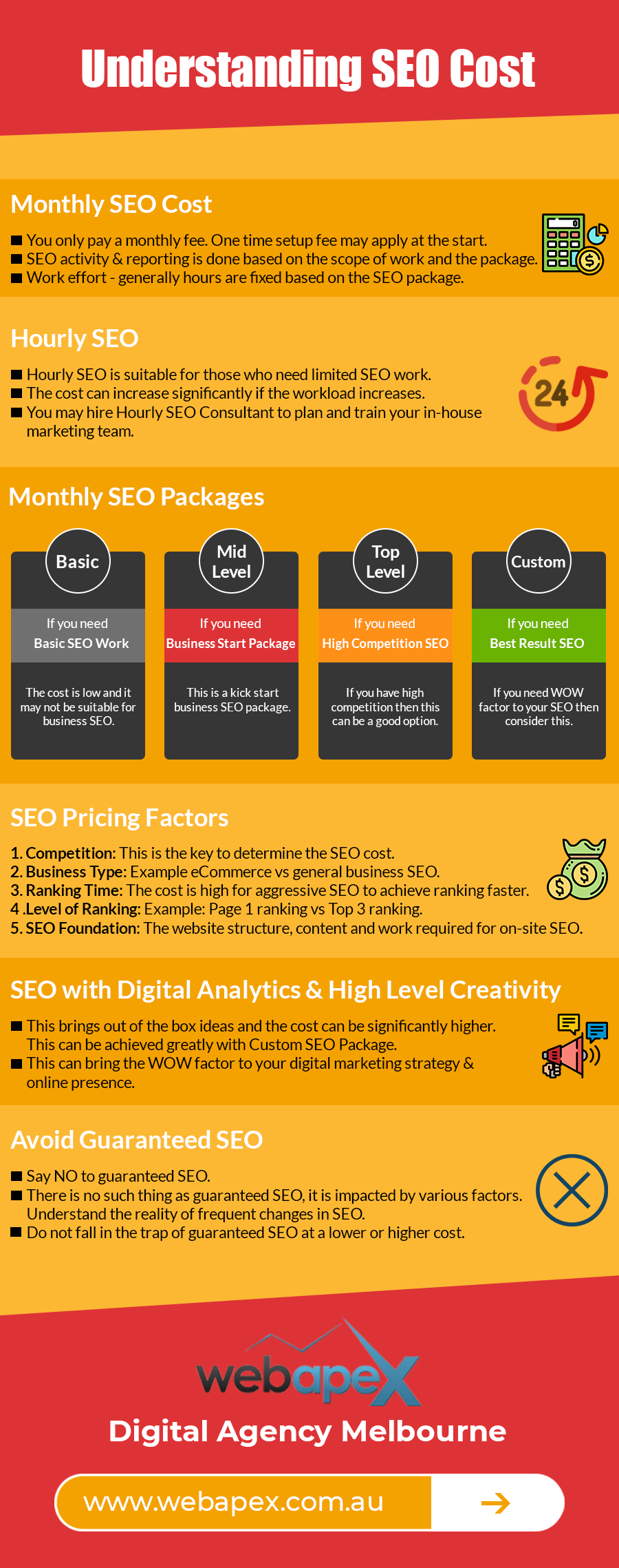 SEO Cost Infographic Monthly SEO package explained