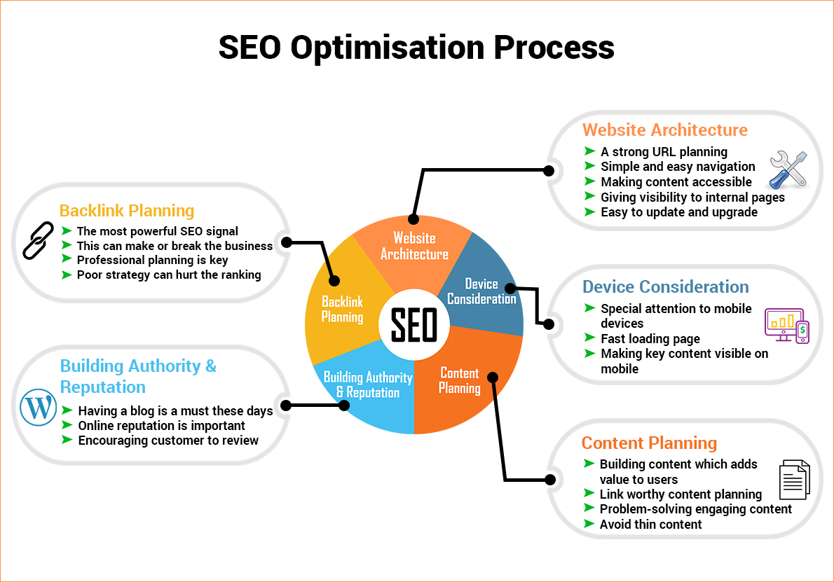 SEO Optimisation Process