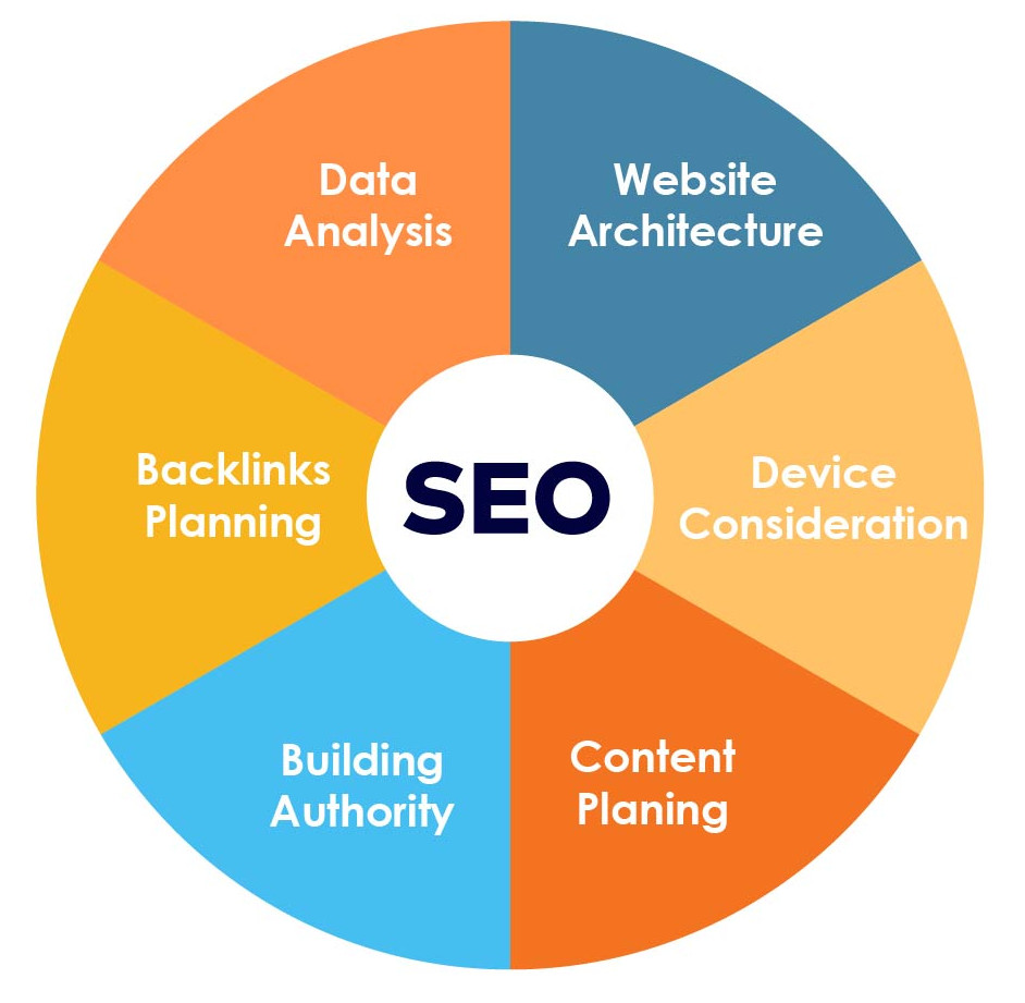 SEO Process and Ranking
